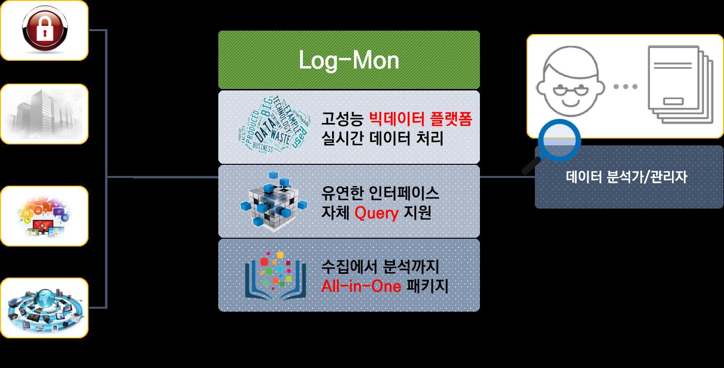 logmon_erd_1